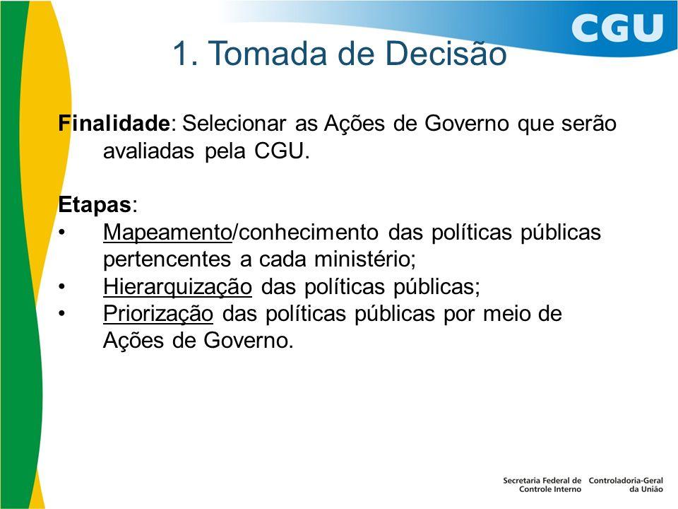 1. Tomada de Decisão Finalidade: Selecionar as Ações de Governo que serão avaliadas pela CGU. Etapas: