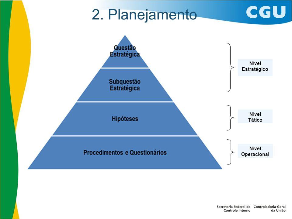 2. Planejamento Nível Estratégico Nível Tático Nível Operacional 21