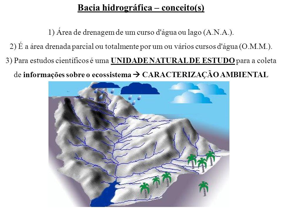 Bacia hidrográfica – conceito(s)