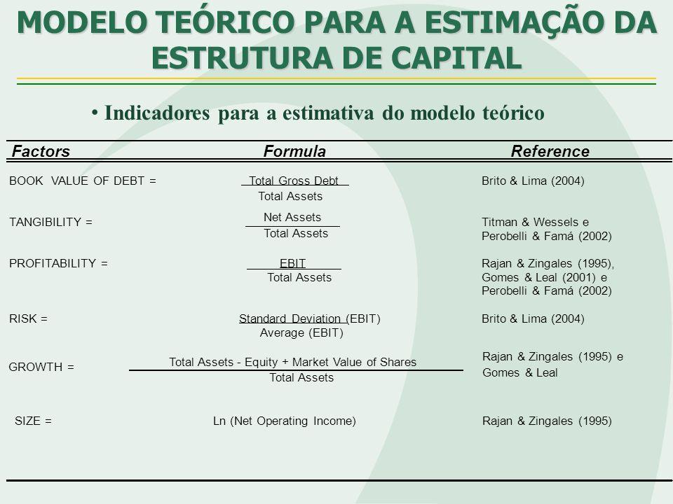 MODELO TEÓRICO PARA A ESTIMAÇÃO DA ESTRUTURA DE CAPITAL