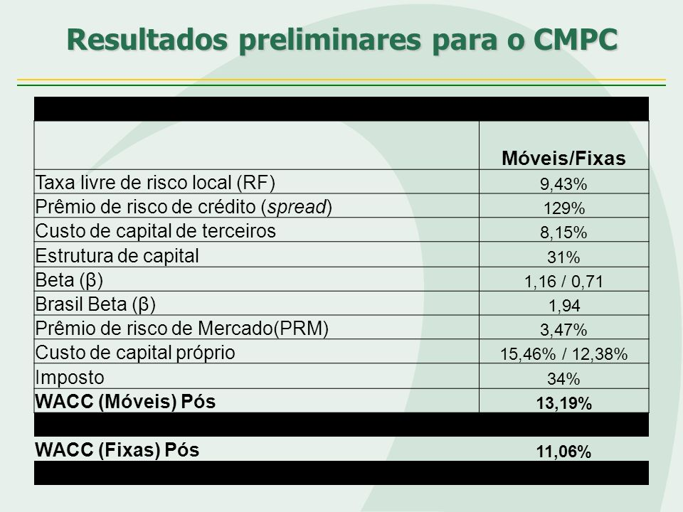Resultados preliminares para o CMPC