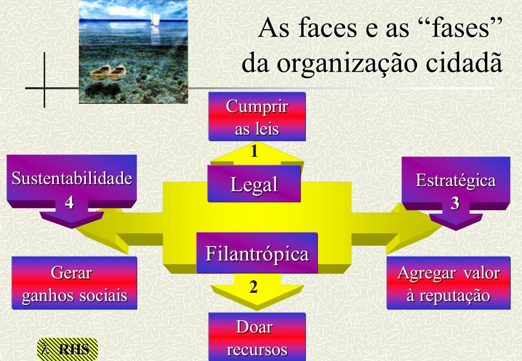 As faces e as fases da organização cidadã Legal Filantrópica Cumprir