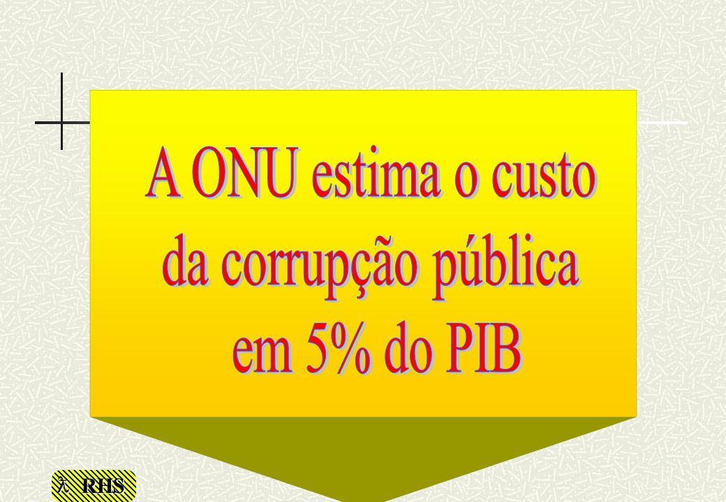 A ONU estima o custo da corrupção pública em 5% do PIB