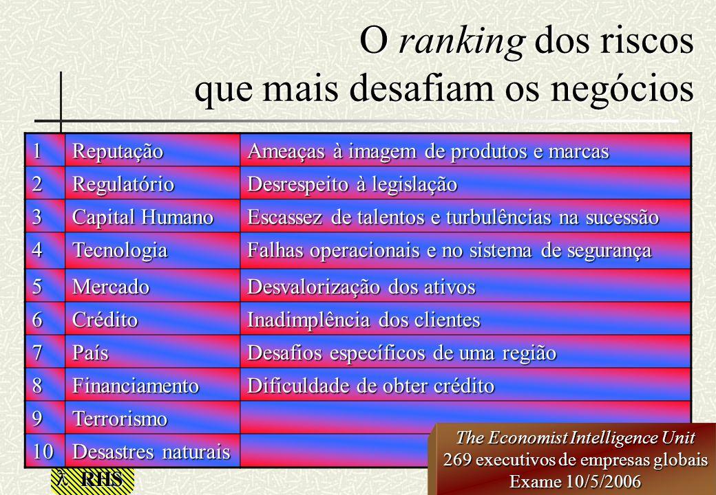 O ranking dos riscos que mais desafiam os negócios