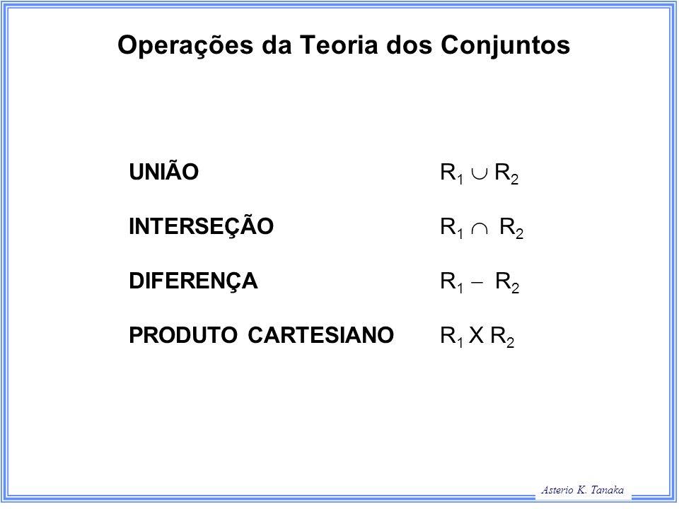 Operações da Teoria dos Conjuntos