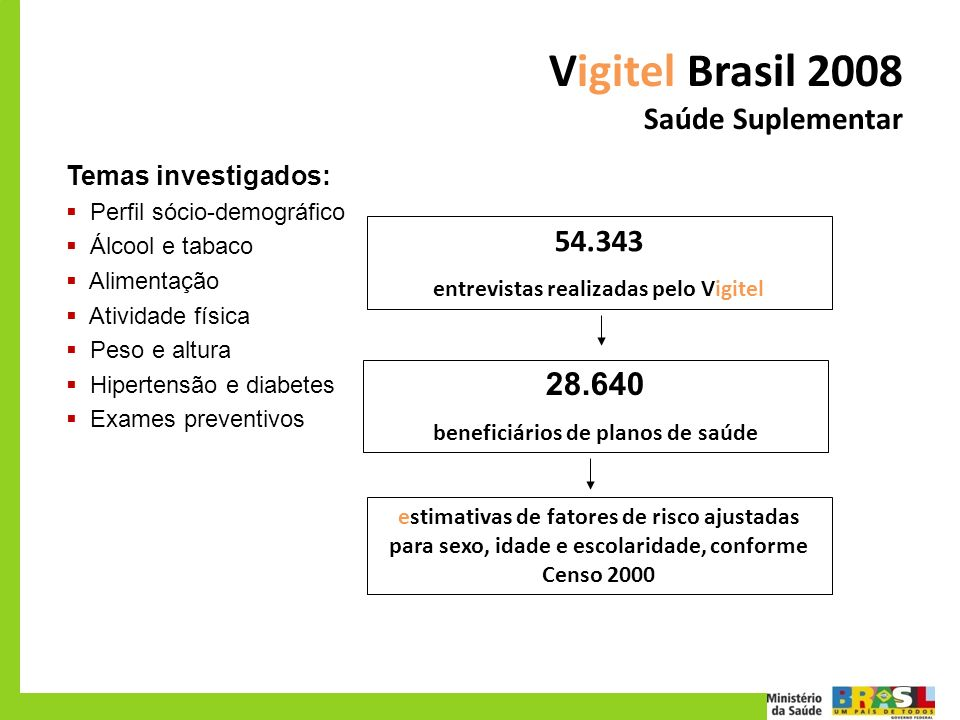 Vigitel Brasil 2008 Saúde Suplementar