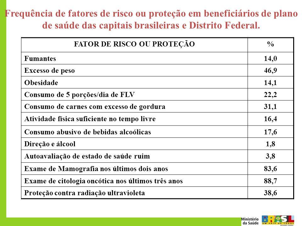 FATOR DE RISCO OU PROTEÇÃO
