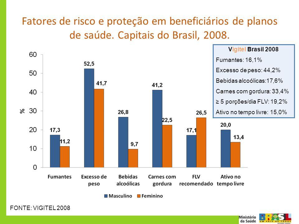 Fatores de risco e proteção em beneficiários de planos de saúde