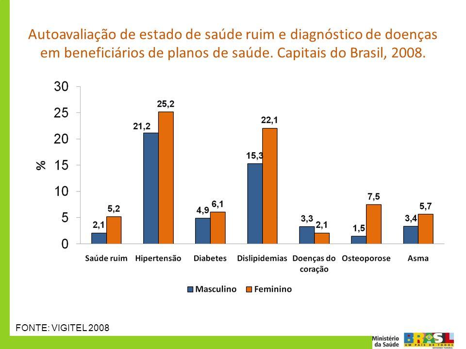 Autoavaliação de estado de saúde ruim e diagnóstico de doenças em beneficiários de planos de saúde. Capitais do Brasil, 2008.