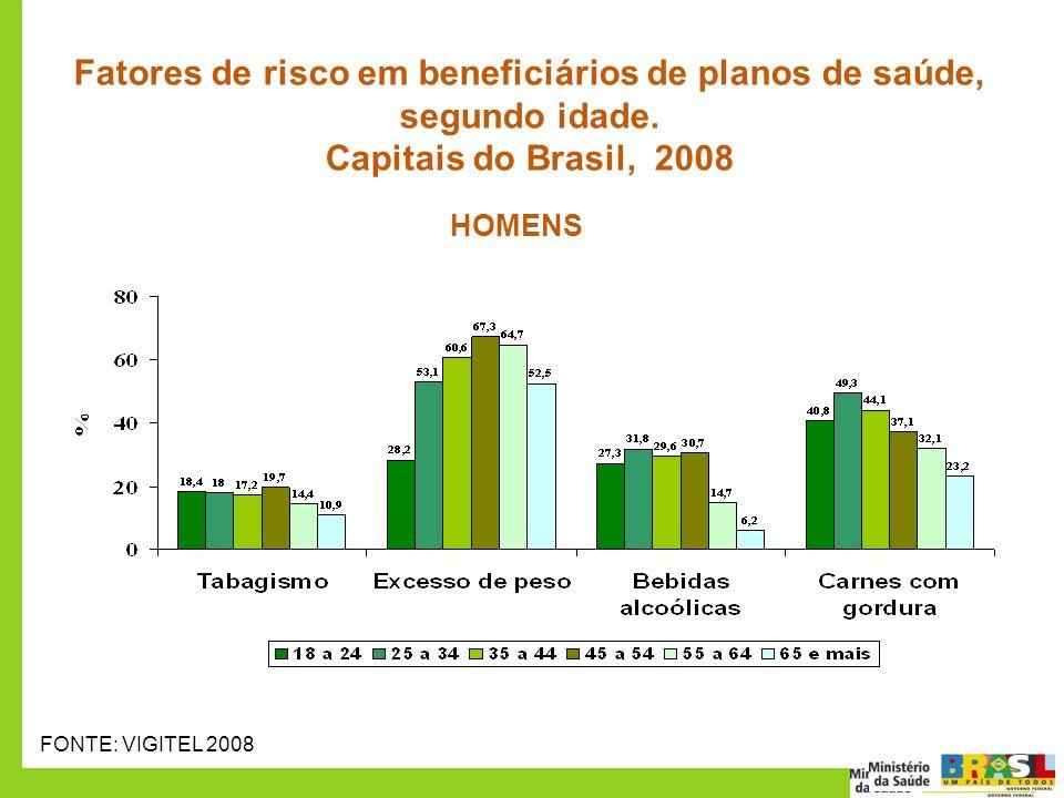 Fatores de risco em beneficiários de planos de saúde, segundo idade