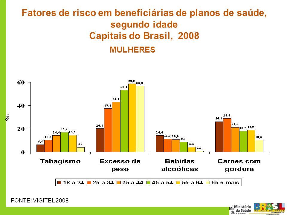 Fatores de risco em beneficiárias de planos de saúde, segundo idade Capitais do Brasil, 2008