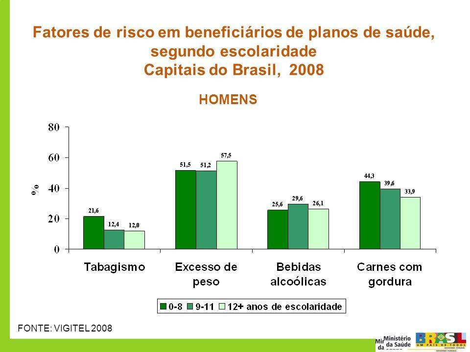 Fatores de risco em beneficiários de planos de saúde, segundo escolaridade Capitais do Brasil, 2008