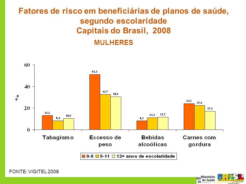 Fatores de risco em beneficiárias de planos de saúde, segundo escolaridade Capitais do Brasil, 2008