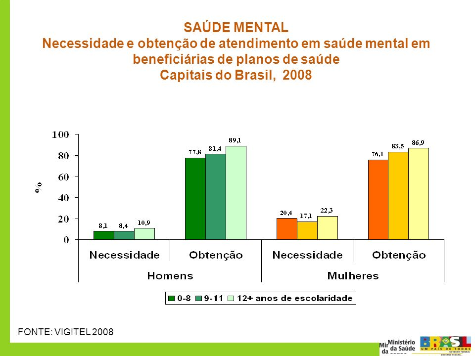 SAÚDE MENTAL Necessidade e obtenção de atendimento em saúde mental em beneficiárias de planos de saúde.