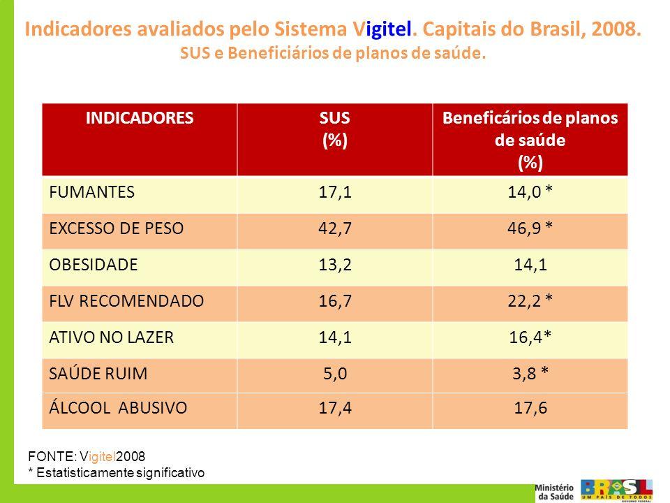 Indicadores avaliados pelo Sistema Vigitel. Capitais do Brasil, 2008.