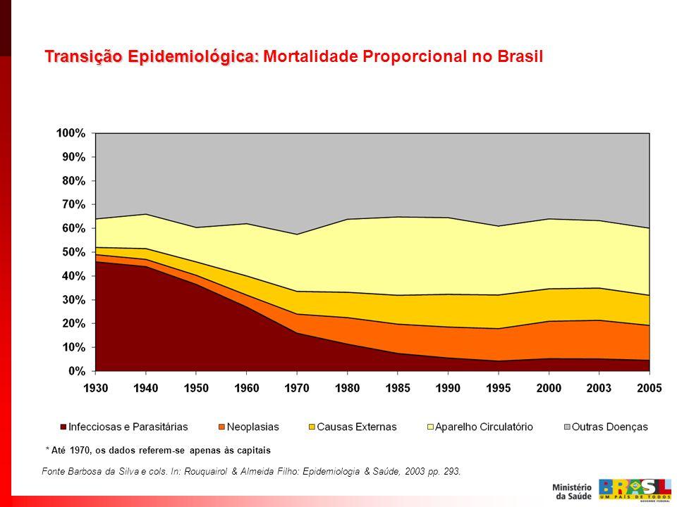 Transição Epidemiológica: Mortalidade Proporcional no Brasil