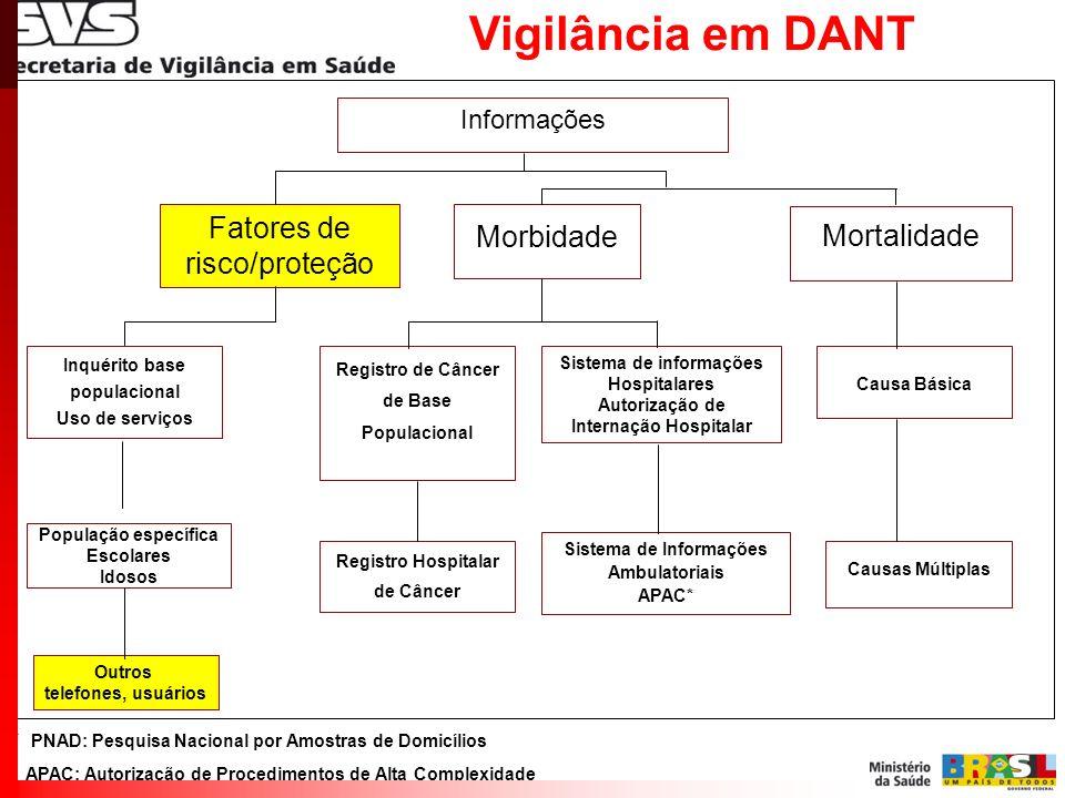 Vigilância em DANT Fatores de risco/proteção Morbidade Mortalidade