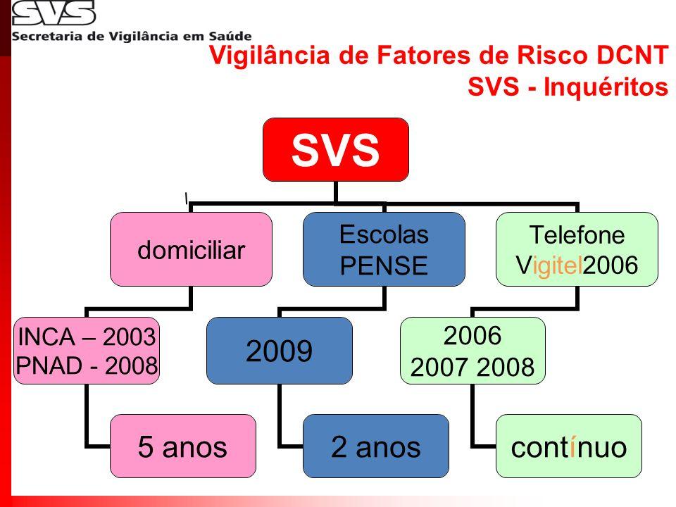 Vigilância de Fatores de Risco DCNT SVS - Inquéritos