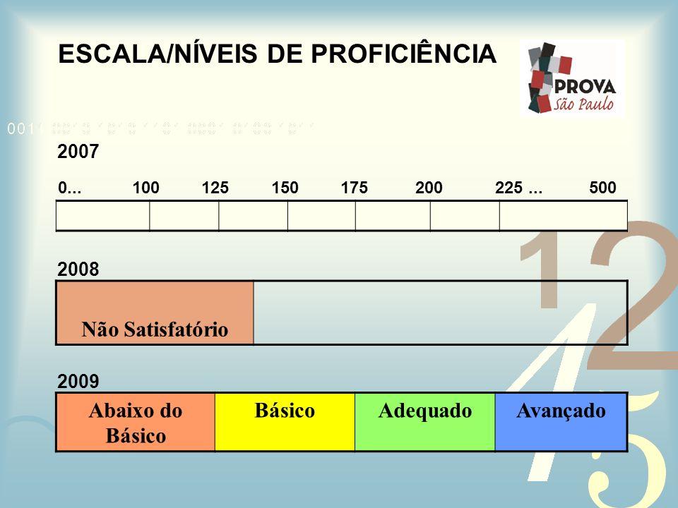 ESCALA/NÍVEIS DE PROFICIÊNCIA