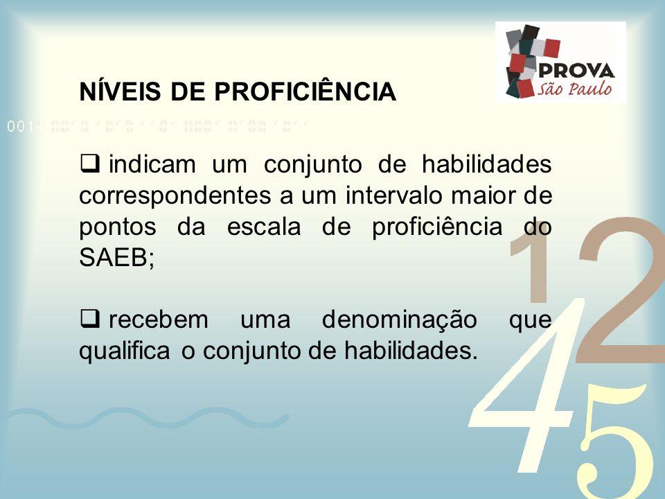 NÍVEIS DE PROFICIÊNCIA