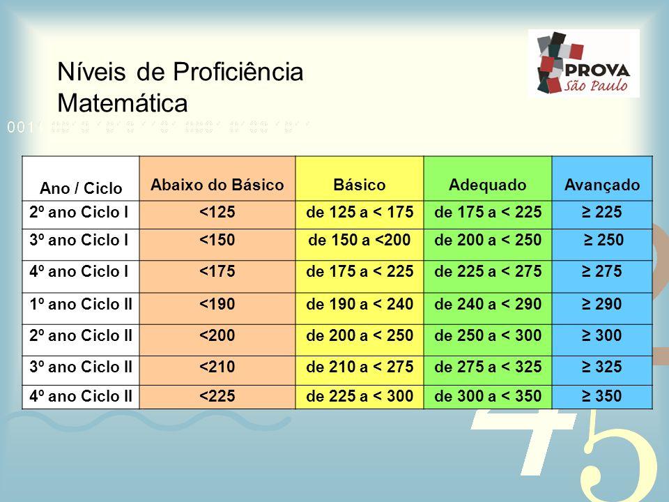 Níveis de Proficiência Matemática