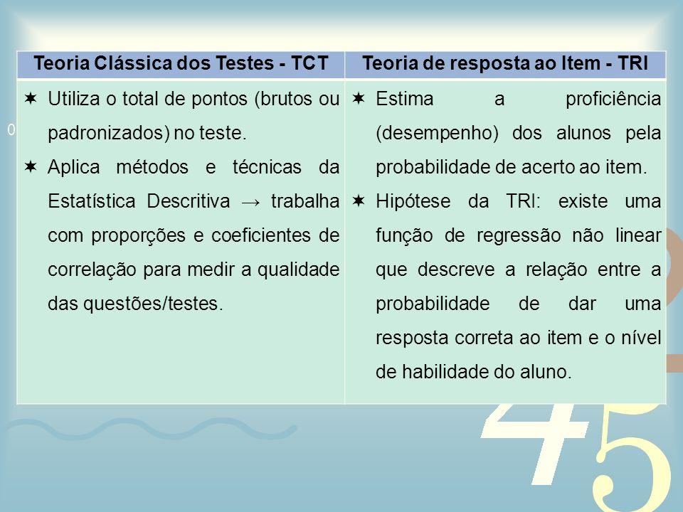 Teoria Clássica dos Testes - TCT Teoria de resposta ao Item - TRI