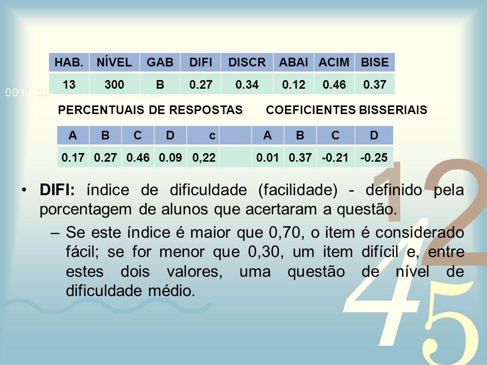 PERCENTUAIS DE RESPOSTAS COEFICIENTES BISSERIAIS