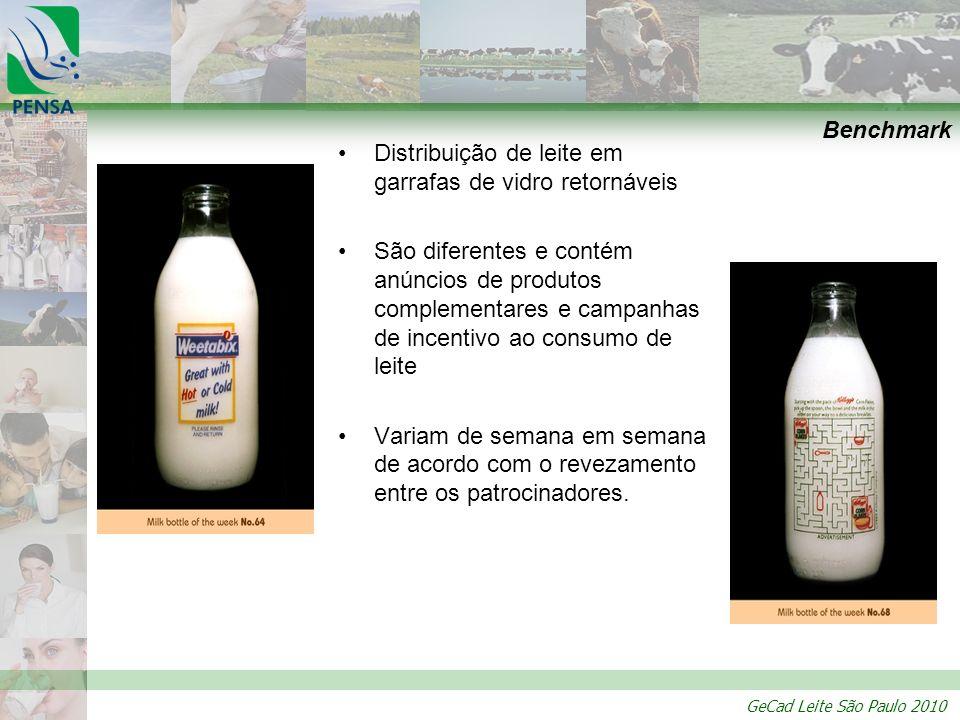 Benchmark Distribuição de leite em garrafas de vidro retornáveis.