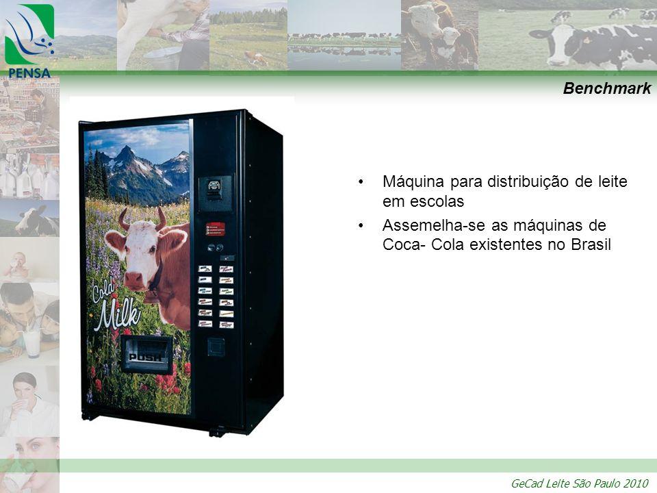 Benchmark Máquina para distribuição de leite em escolas.
