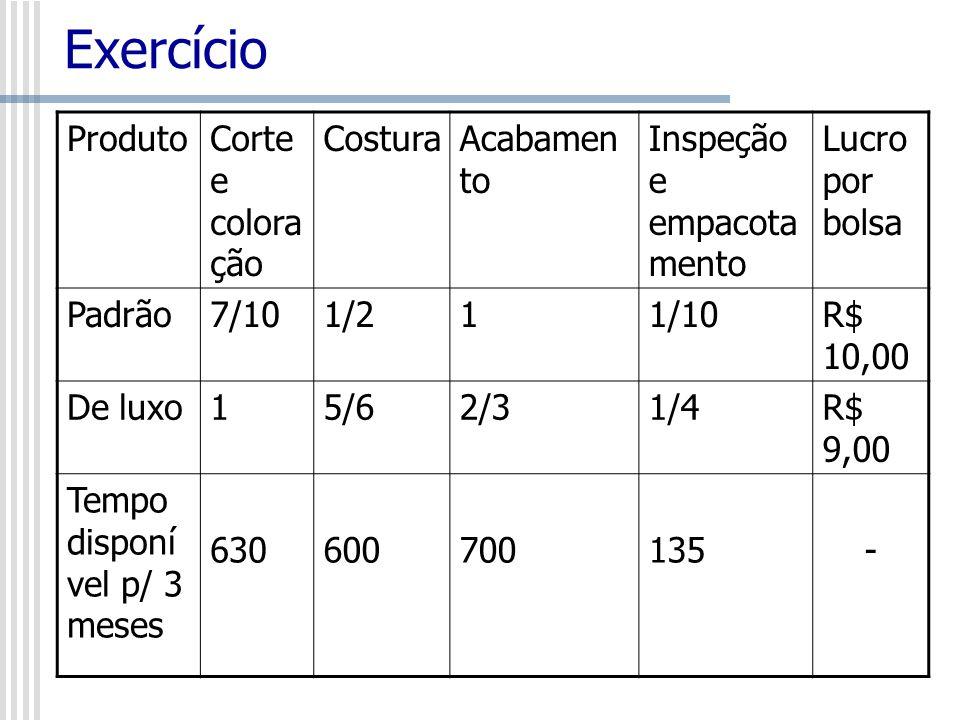 Exercício Produto Corte e coloração Costura Acabamento