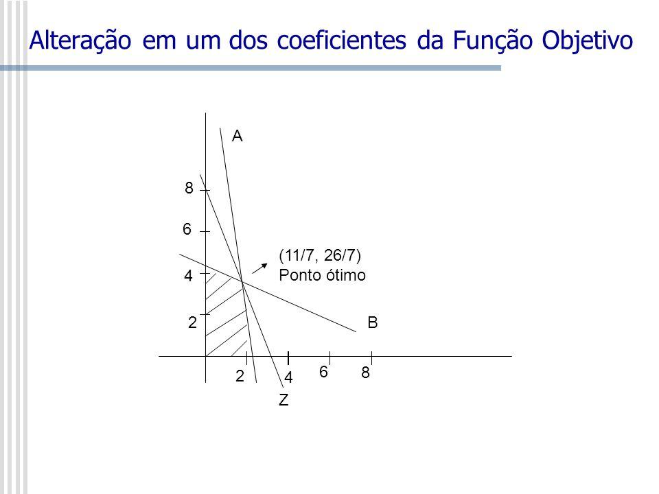 Alteração em um dos coeficientes da Função Objetivo