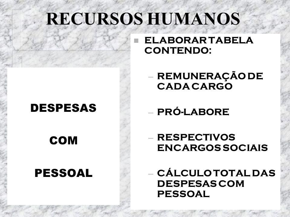 RECURSOS HUMANOS DESPESAS COM PESSOAL ELABORAR TABELA CONTENDO: