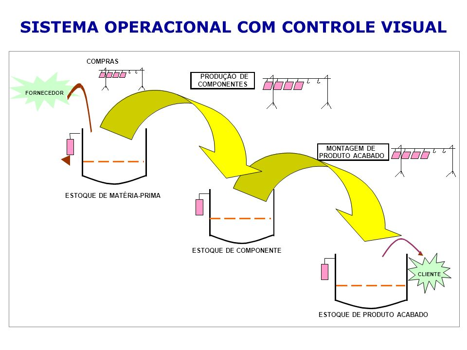 SISTEMA OPERACIONAL COM CONTROLE VISUAL