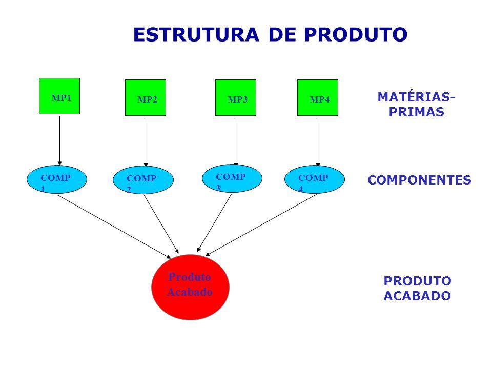 ESTRUTURA DE PRODUTO MATÉRIAS- PRIMAS COMPONENTES Produto Acabado
