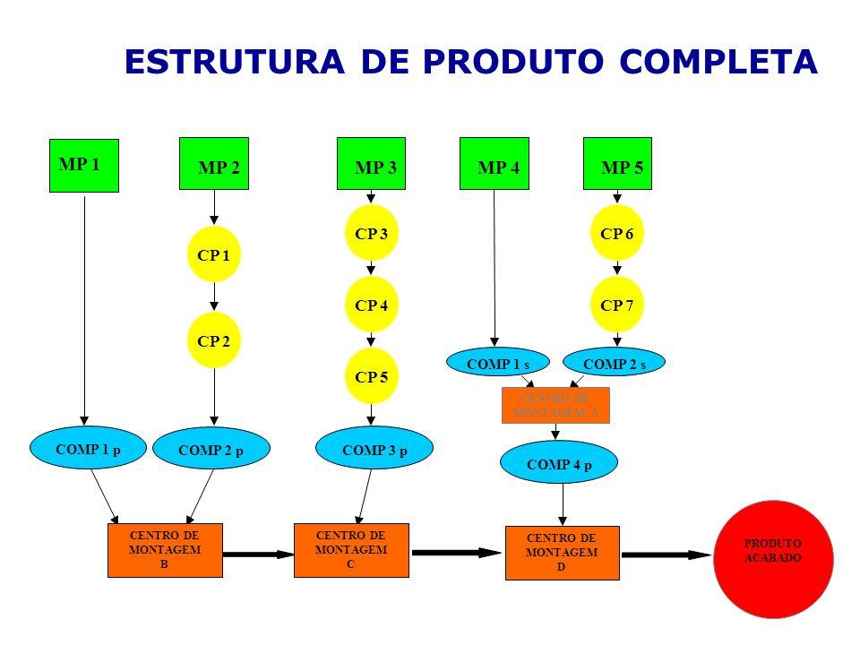 ESTRUTURA DE PRODUTO COMPLETA