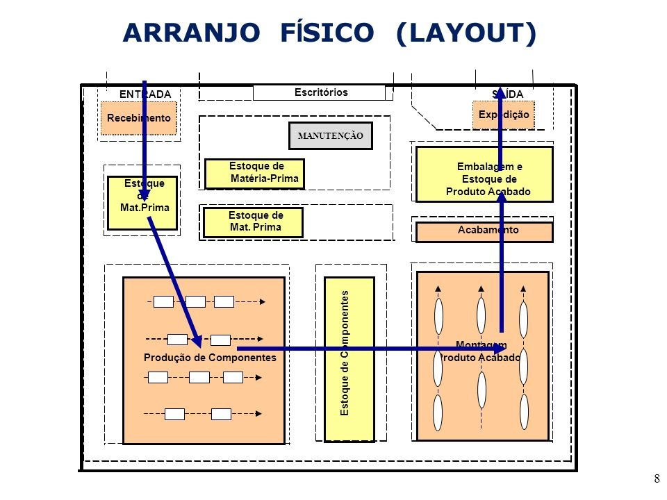 ARRANJO FÍSICO (LAYOUT)