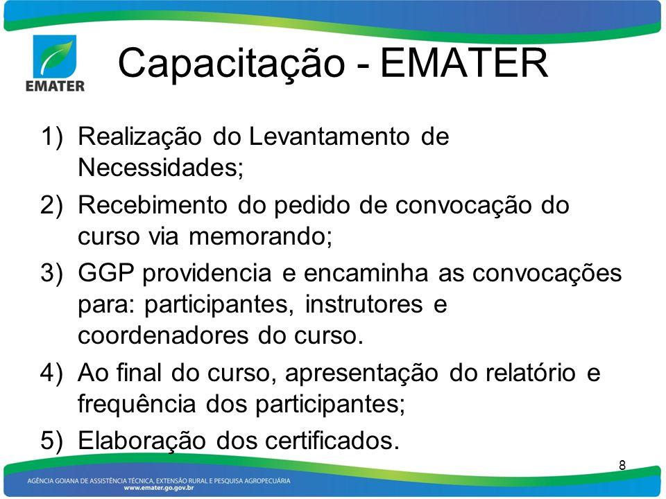 Capacitação - EMATER Realização do Levantamento de Necessidades;