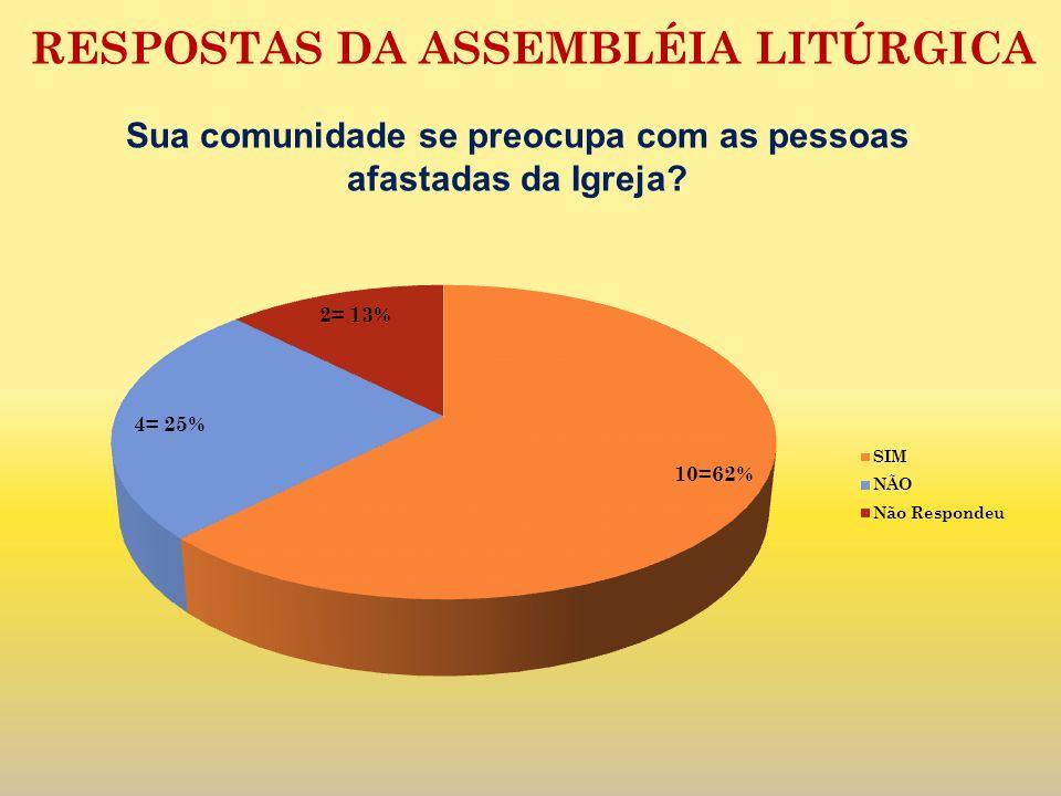 RESPOSTAS DA ASSEMBLÉIA LITÚRGICA