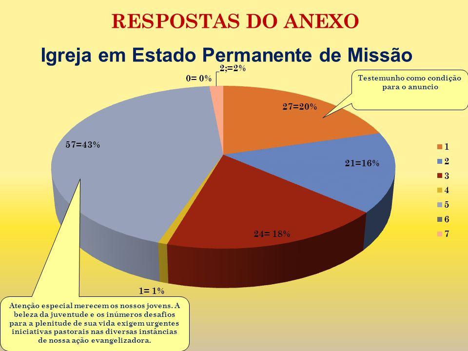 Igreja em Estado Permanente de Missão Testemunho como condição