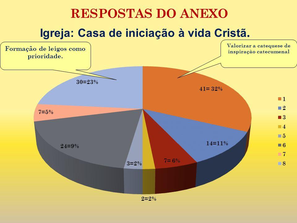 RESPOSTAS DO ANEXO Igreja: Casa de iniciação à vida Cristã.