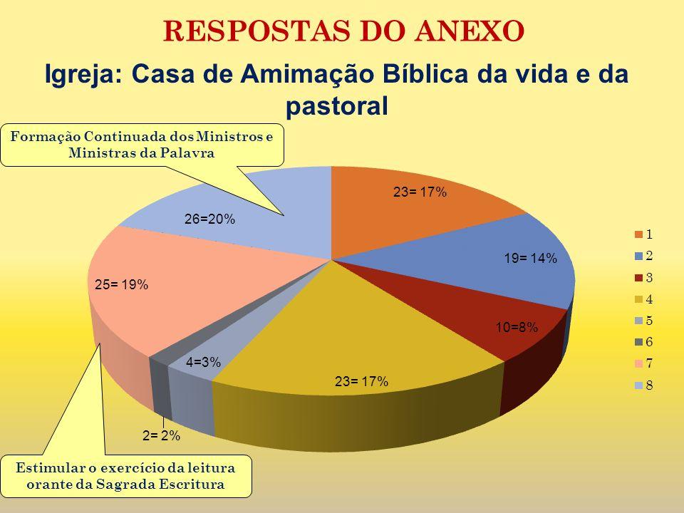 RESPOSTAS DO ANEXO Igreja: Casa de Amimação Bíblica da vida e da pastoral. Formação Continuada dos Ministros e Ministras da Palavra.