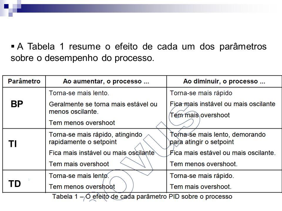 A Tabela 1 resume o efeito de cada um dos parâmetros sobre o desempenho do processo.