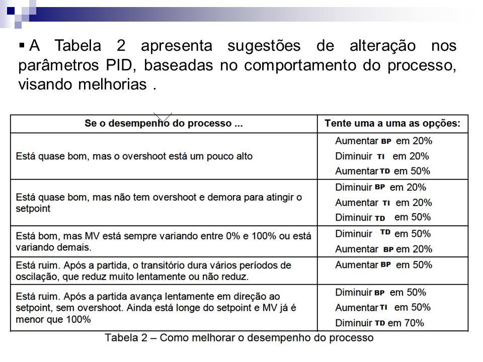 A Tabela 2 apresenta sugestões de alteração nos parâmetros PID, baseadas no comportamento do processo, visando melhorias .