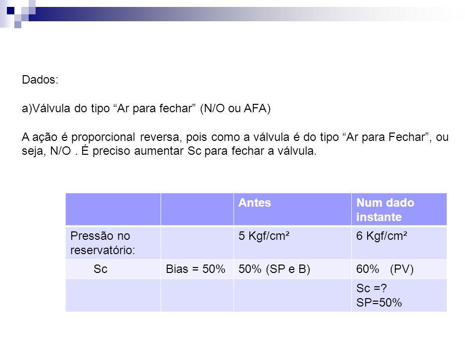 Dados:Válvula do tipo Ar para fechar (N/O ou AFA)