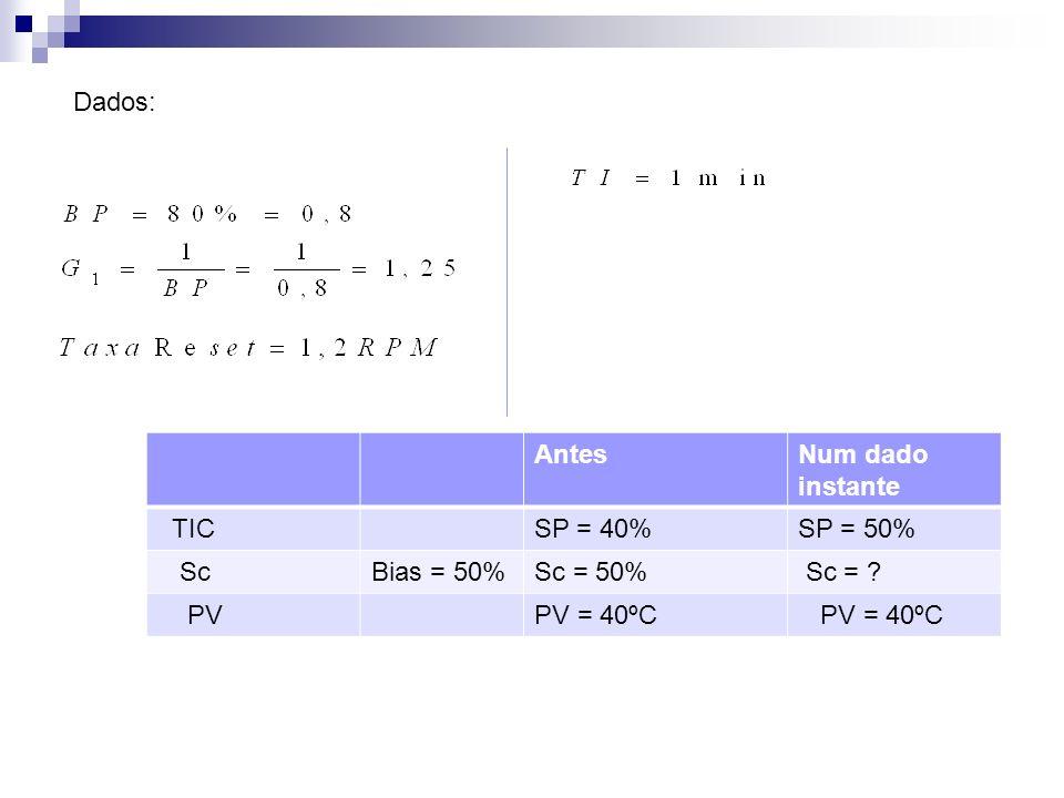 Dados: Antes Num dado instante TIC SP = 40% SP = 50% Sc Bias = 50% Sc = 50% Sc = PV PV = 40ºC