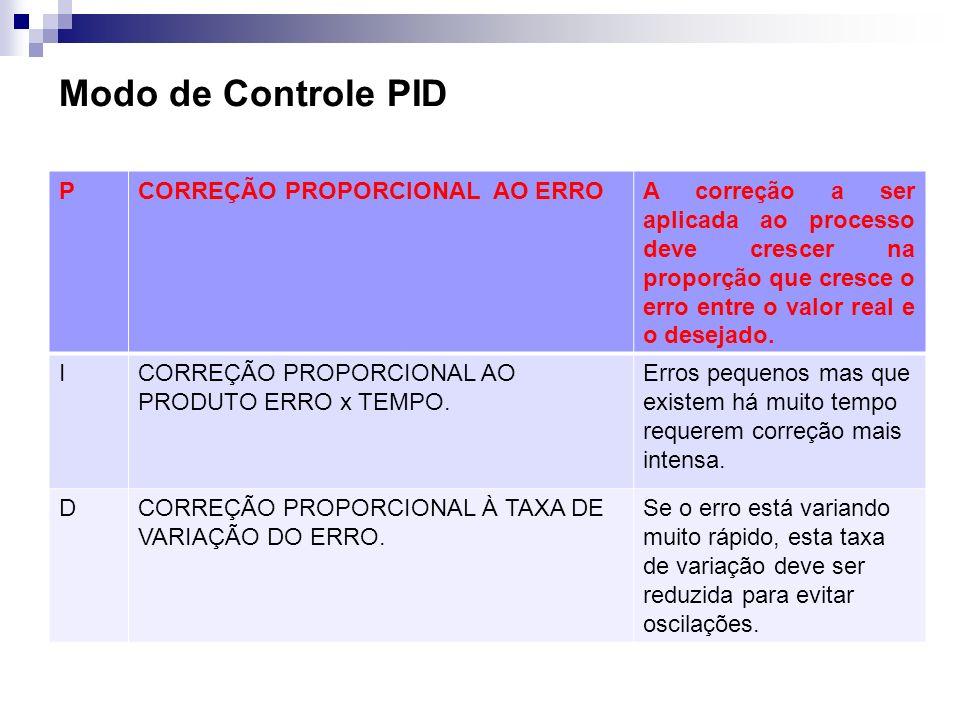 Modo de Controle PID P CORREÇÃO PROPORCIONAL AO ERRO