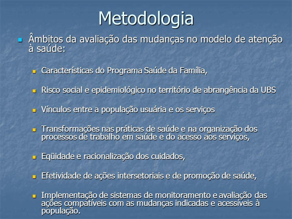 Metodologia Âmbitos da avaliação das mudanças no modelo de atenção à saúde: Características do Programa Saúde da Família,