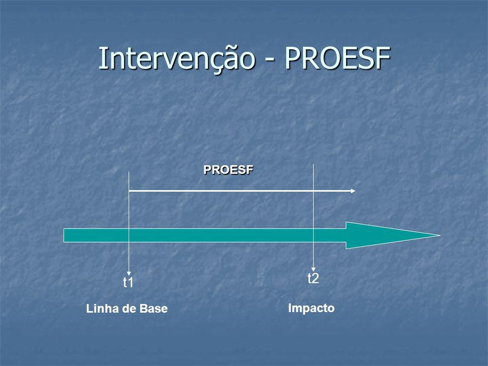 Intervenção - PROESF PROESF t2 t1 Linha de Base Impacto