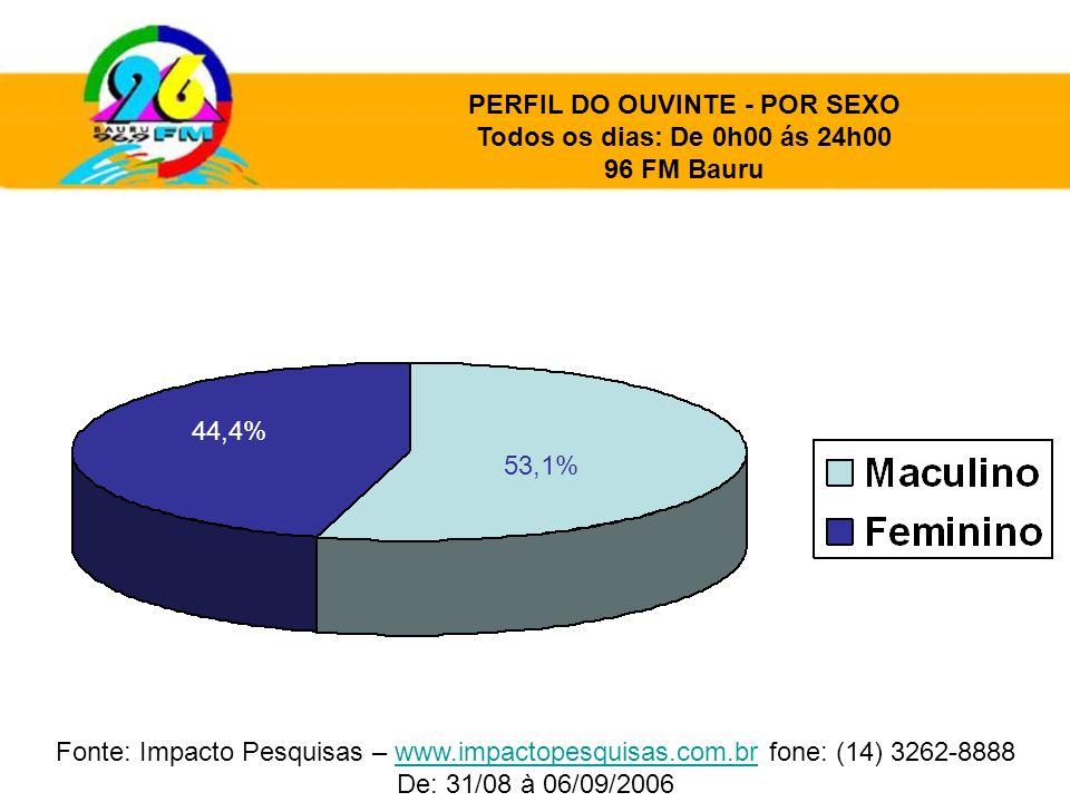PERFIL DO OUVINTE - POR SEXO Todos os dias: De 0h00 ás 24h00 96 FM Bauru