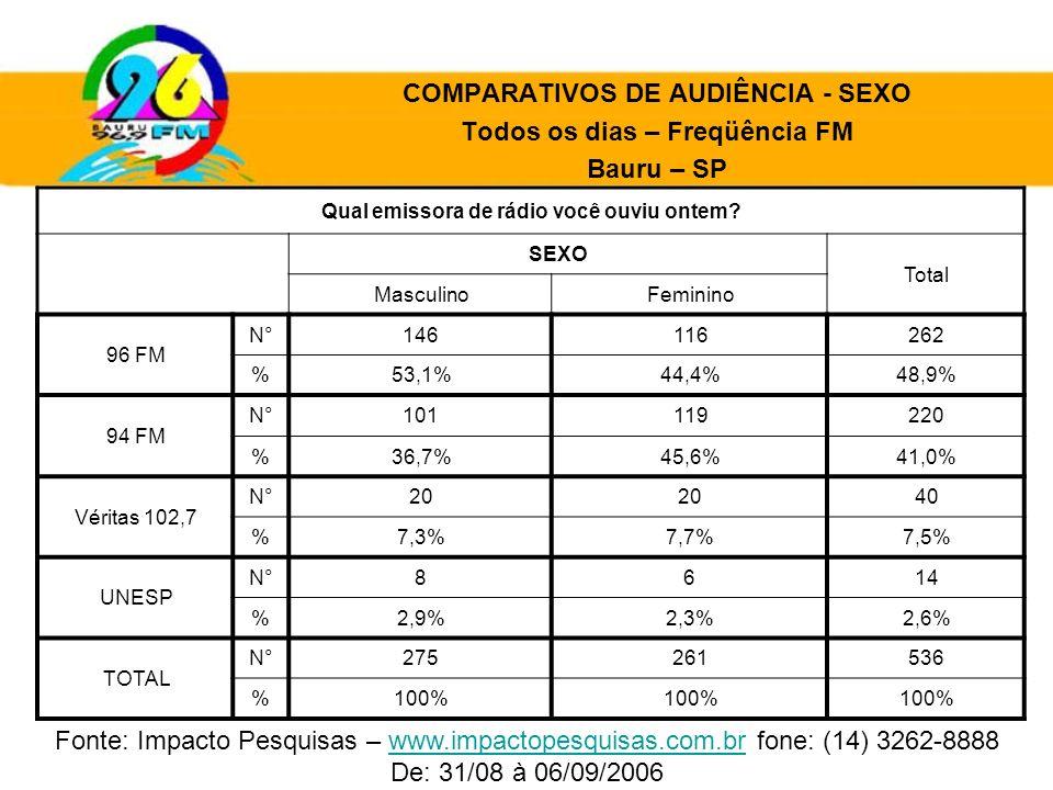 COMPARATIVOS DE AUDIÊNCIA - SEXO Todos os dias – Freqüência FM